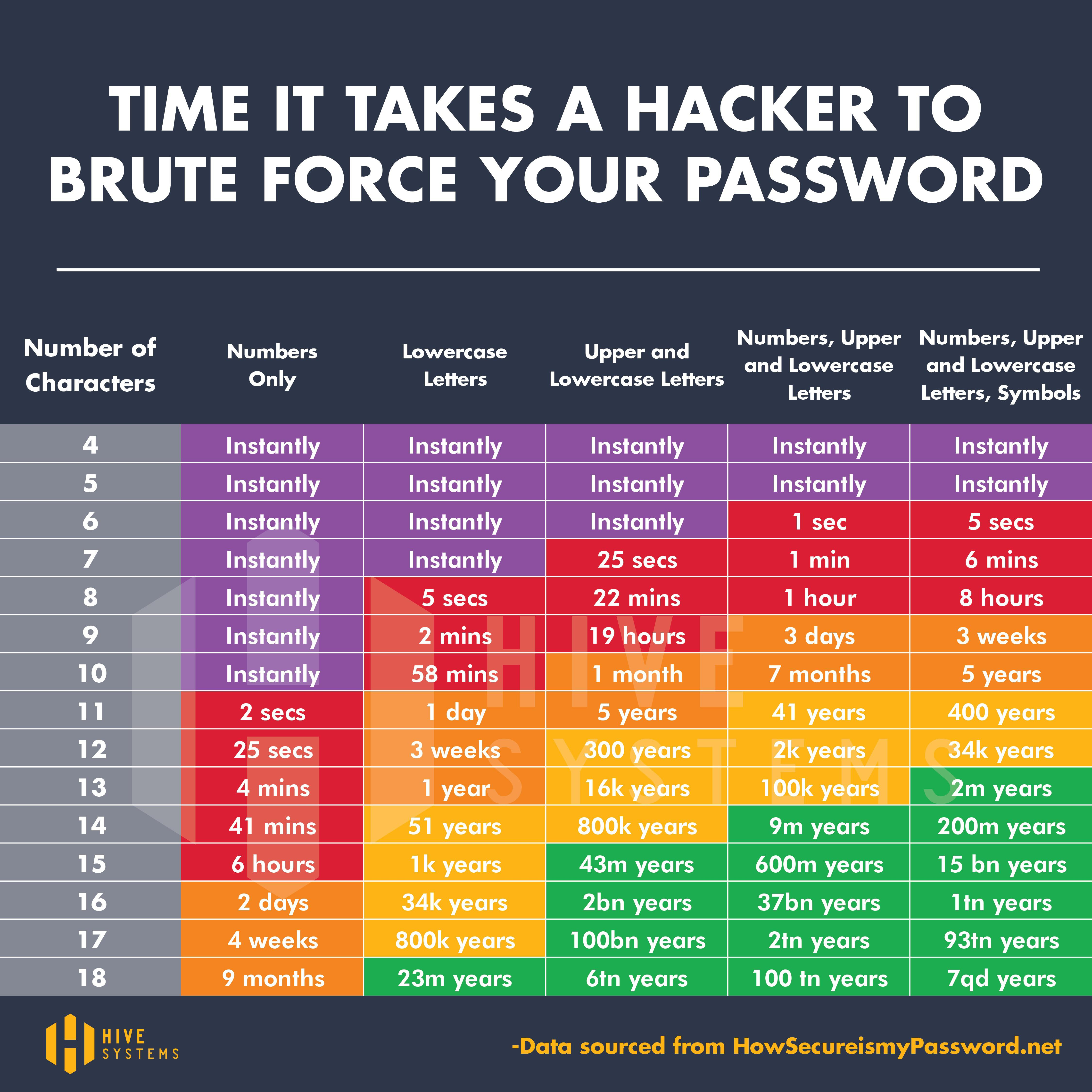 brute force password chart